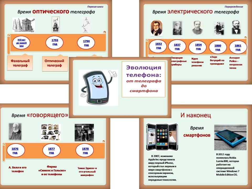 Эволюция телефона: от телеграфа до смартфона
